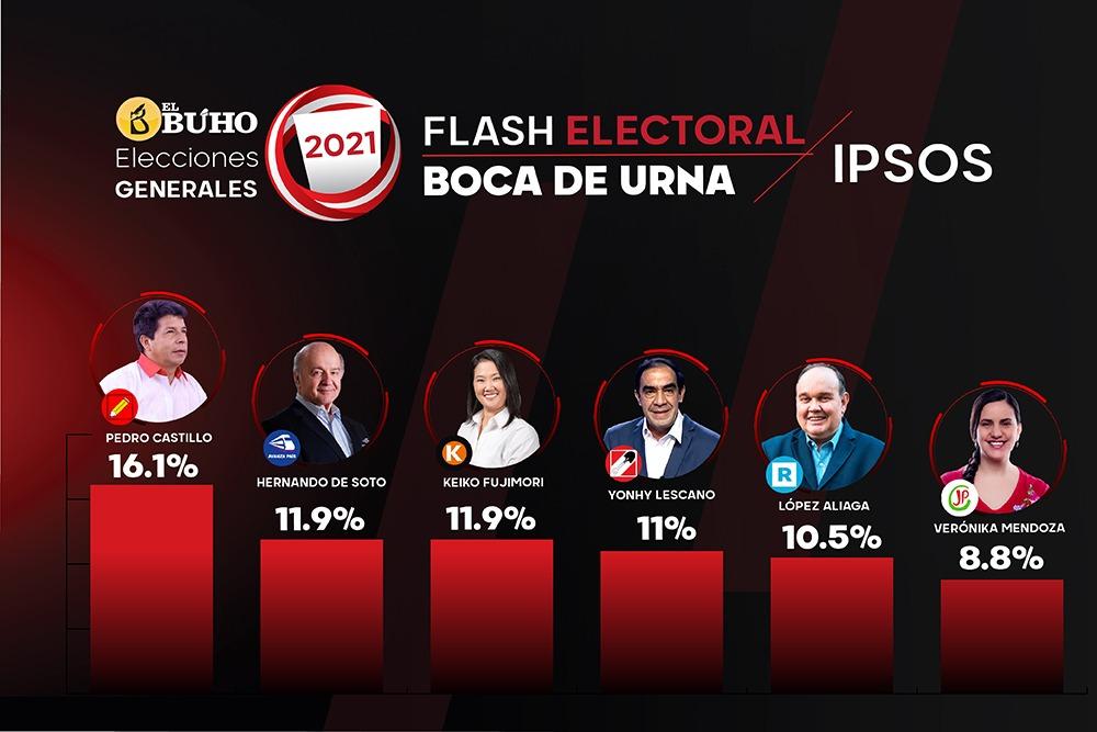 Elecciones 2021: Flash electoral presidencial da ganador a Pedro Castillo