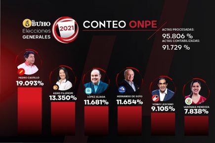 ONPE 91%: López Aliaga supera a De Soto pero Fujimori sigue segunda
