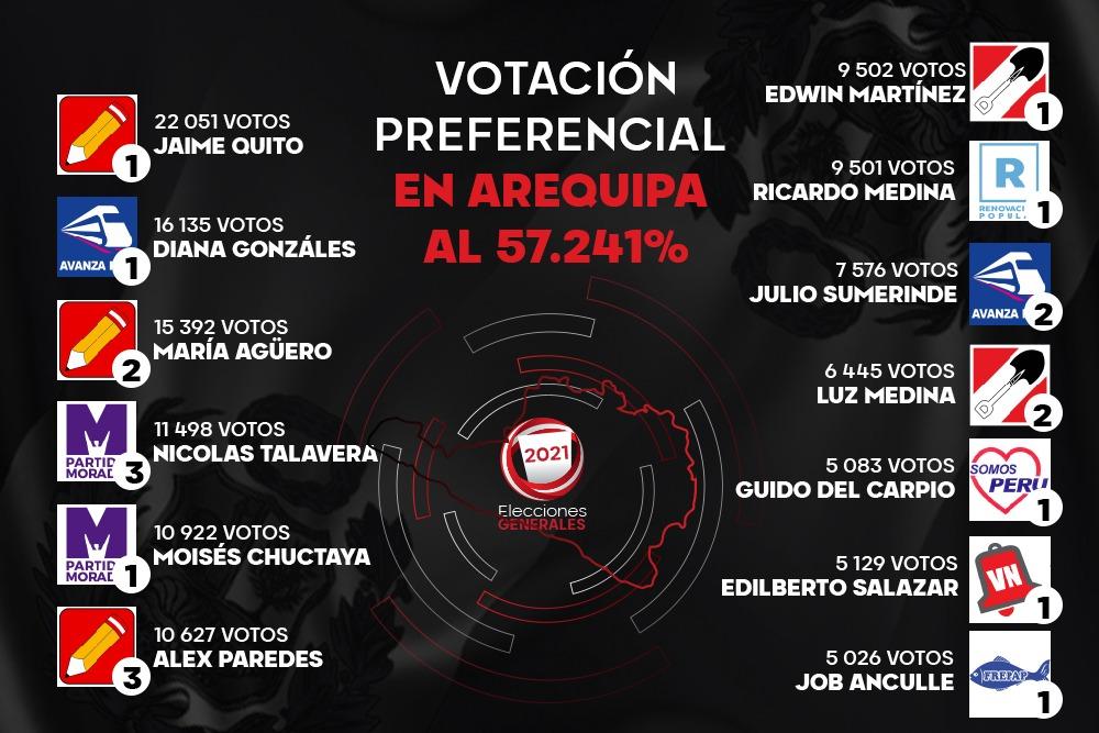 elecciones-2021-congreso-arequipa
