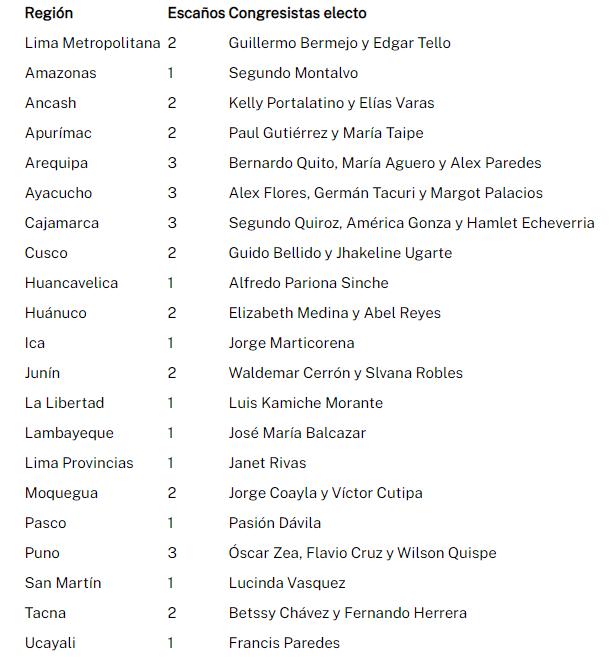 Perú Libre obtuvo 37 escaños en el congreso, distribuidos en 21 regiones.