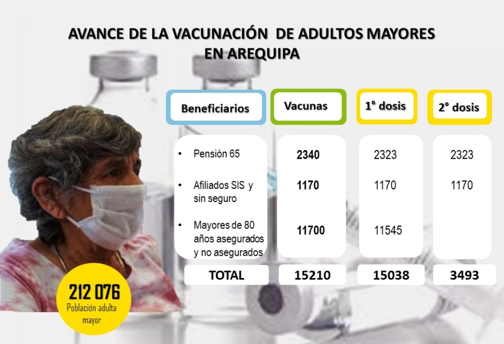 Arequipa: solo el 1.5% de los adultos mayores tiene completada la segunda dosis