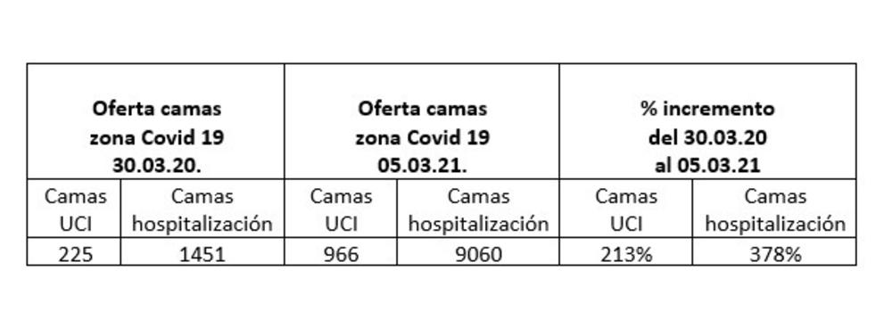 al iniciar la pandemia el país solo contaba con 276 camas UCI