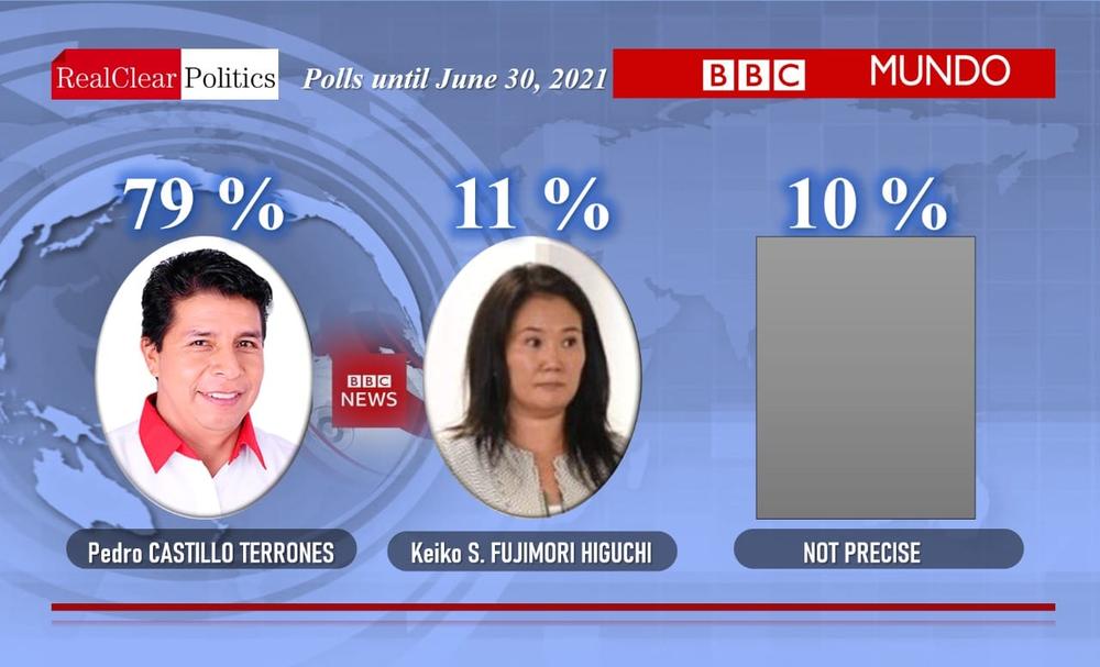 Circula imagen falsa de una encuesta de BBC que favorece a Pedro Castillo