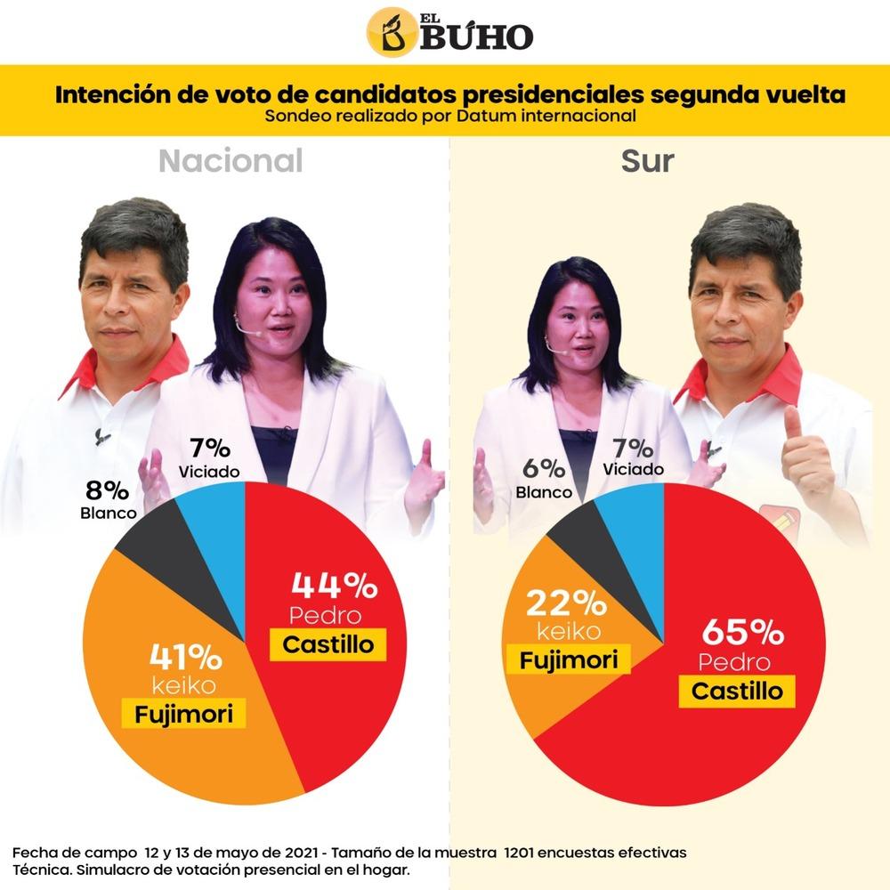 Pedro Castillo y Keiko Fujimori, en encuesta nacional, según Datum.
