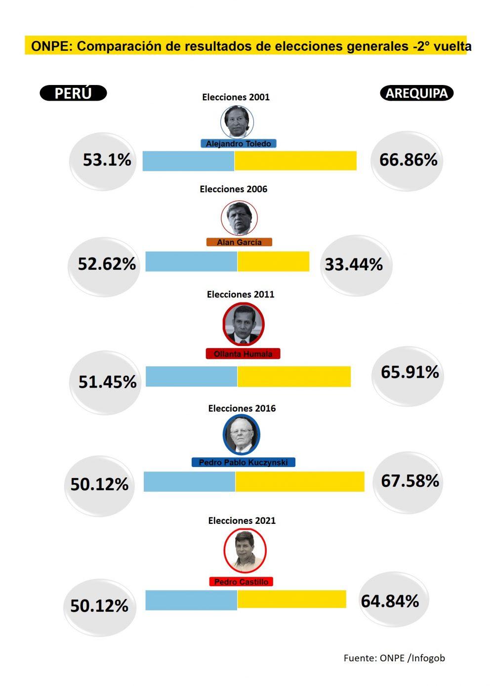 Comparación de votos obtenidos en Arequipa y el Perú