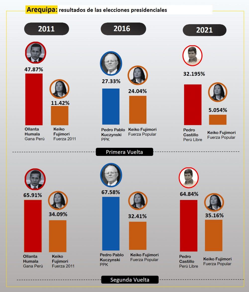 Resultados de las elecciones en Arequipa