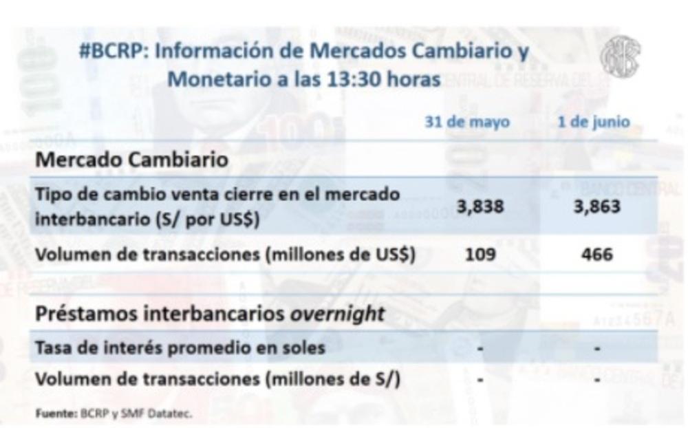Tabla de información de mercados cambiarios y monetarios