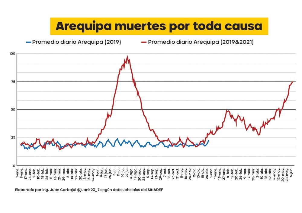 Arequipa, y promedio de fallecidos por covid-19, en presunta tercera ola.