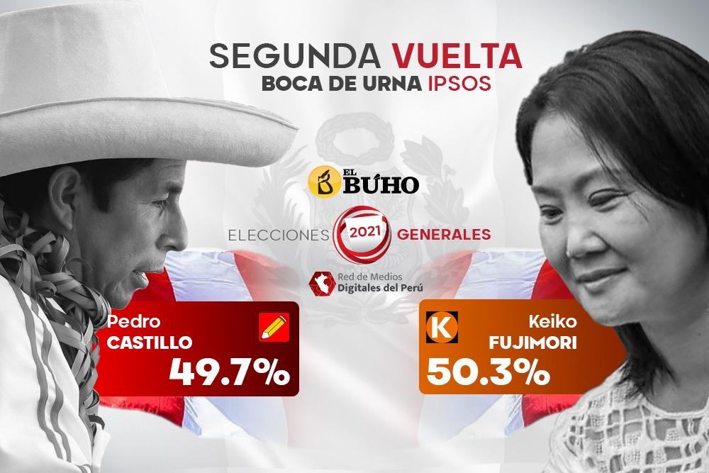 Flash Electoral: Empate técnico entre Keiko Fujimori 50.3% y Pedro Castillo 49.7%, Ipsos