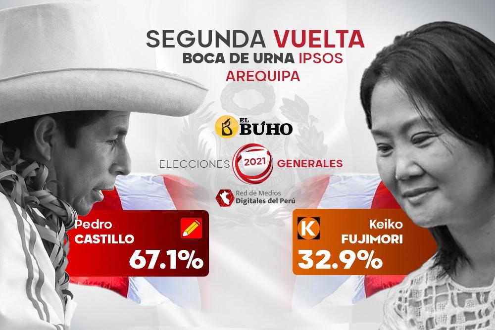 Flash Electoral Arequipa: Pedro Castillo supera con 67.1% a Keiko Fujimori 32.9%