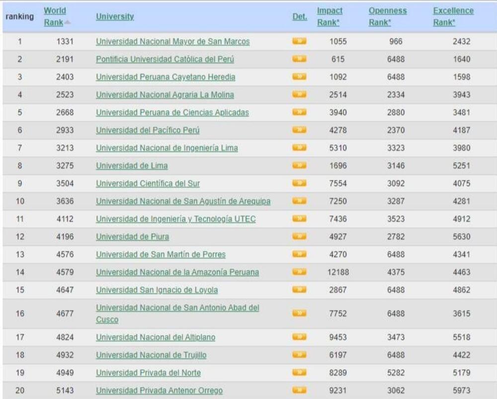 El Ranking Web de Universidades actualizó la lista en la que figuran las mejores instituciones de educación superior del Perú. En este, la Universidad Nacional de San Agustín fue ubicada en el puesto número 10