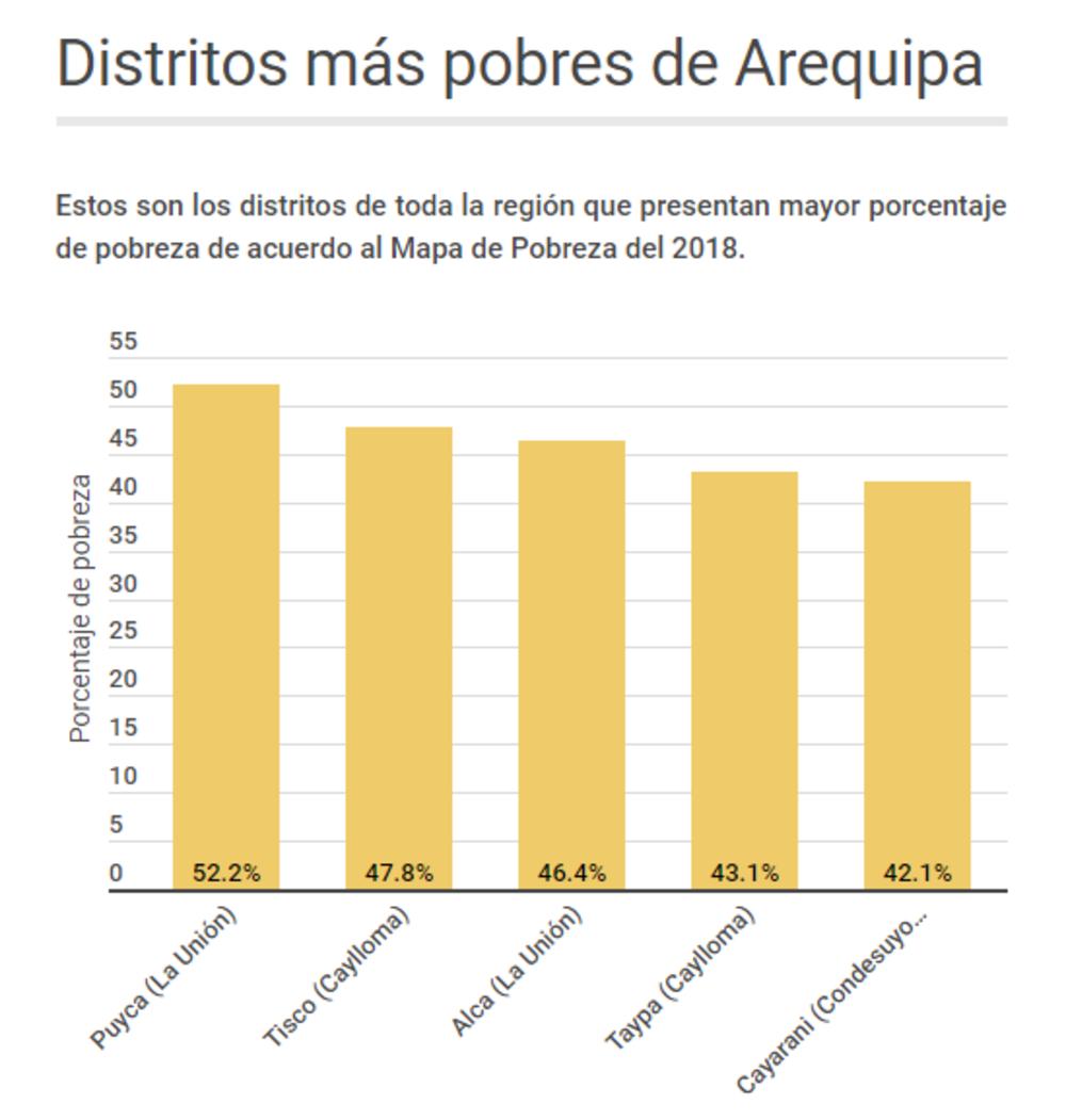 Distritos más pobres de Arequipa