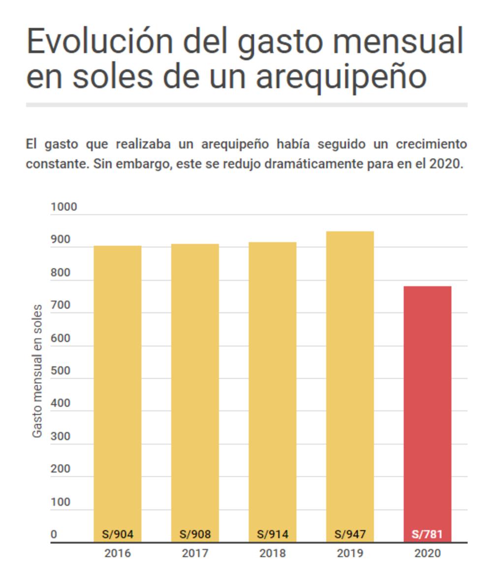 Evolución del gasto mensual en soles de arequipeño