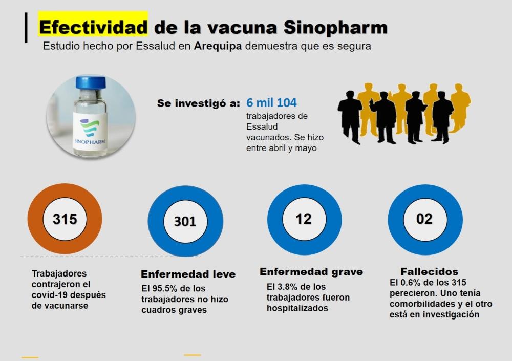 Vacuna de Sinopharm: estudios desarrollados en Arequipa y en el país validan su efectividad