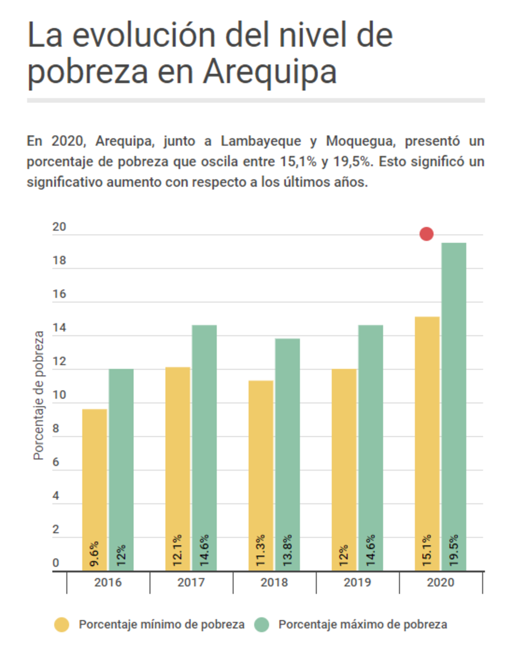La evolución del nivel de pobreza en Arequipa