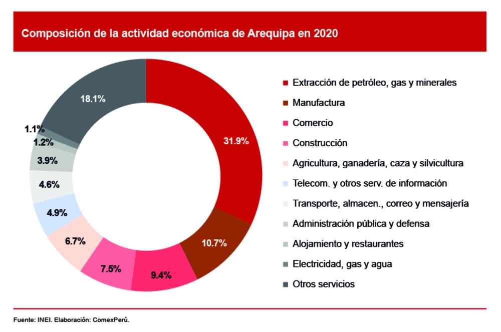 Principales actividades económicas de Arequipa en 2020