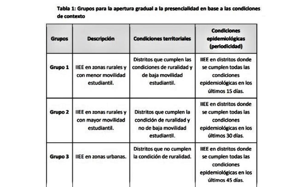 Clases semipresenciales en Arequipa, por covid-19.