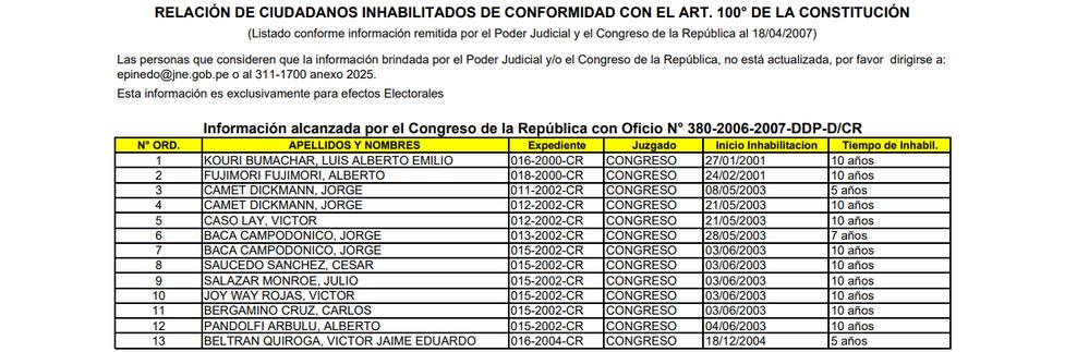"""Falso que """"no hubo razón"""" para tachar candidatura de Alberto Fujimori en 2006, como afirmó Martha Chávez"""
