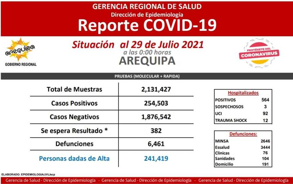 Covid-19 en Arequipa.