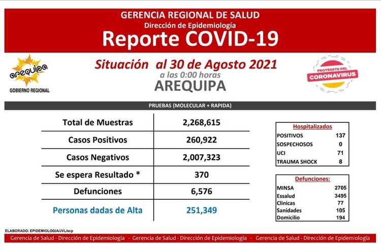 Arequipa: 5 fallecidos por covid-19 en las últimas 24 horas, reportó Geresa