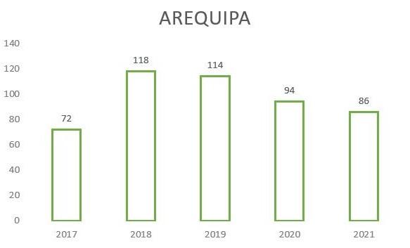 estadísticas Arequipa