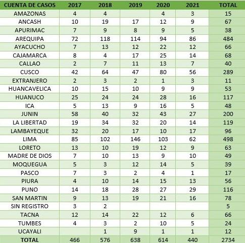 estadísticas Perú