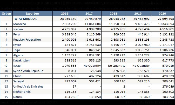 Datos de Castillo
